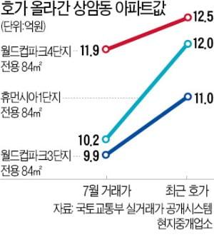 100층 랜드마크 재추진에…상암 집값 '들썩'