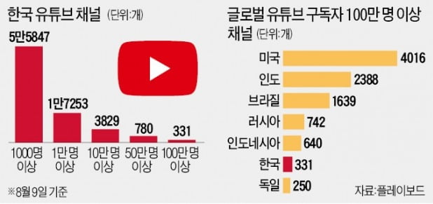 [단독] 광고로 돈버는 韓유튜버 5만명…月 700만원 이상은 6.8% 그쳐