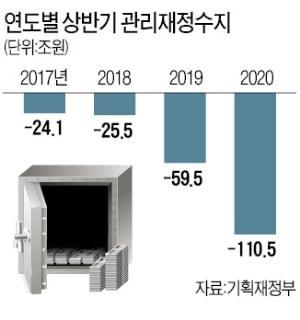 상반기 재정적자 110兆 '역대 최악'