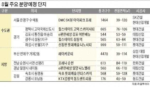 서울 수색뉴타운·부산 레이카운티…8월 휴가철에도 분양 '큰 장'