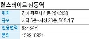 힐스테이트 삼동역, 위례신사선 연장·GTX A노선 예정