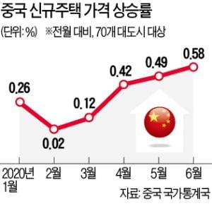 베이징 집값 오르는데…한국인 떠난 왕징지구 월세 '곤두박질'