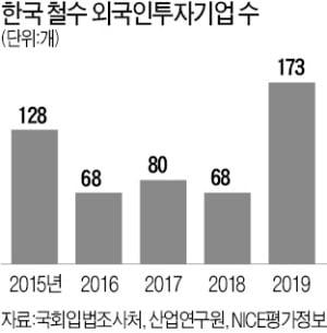 한국 떠난 외투기업 173개…1년 새 3배 급증