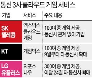 KT까지 가세…통신사 '클라우드 게임' 大戰