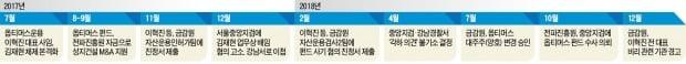 [단독] 檢·금감원 '옵티머스 사기제보' 수차례 뭉갰다