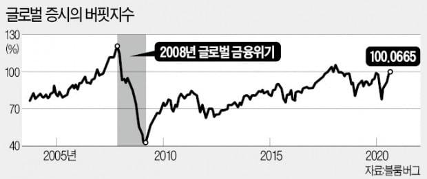 '버핏지수' 100% 넘었다…세계증시 거품론 확산