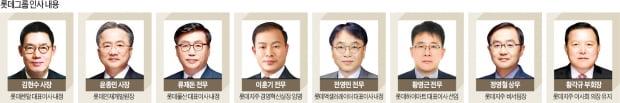 롯데쇼핑 사상 최악 실적…위기 절감한 신동빈 '새판짜기' 돌입