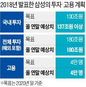 """""""180조 투자·4만명 고용""""…태산 같던 2년 전 약속 지킨 이재용"""