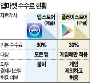 """애플의 갑질…""""수수료 못내"""" 반발한 앱 퇴출"""