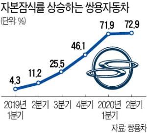 쌍용차, 다시 '생사기로'…11년 만에 관리종목 지정