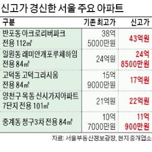 """정부 """"집값 잡히고 있다""""지만…반포·목동 '대장주 아파트' 高高"""