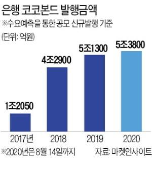 """코코본드 흥행몰이…""""年利 3%대 우량채"""""""