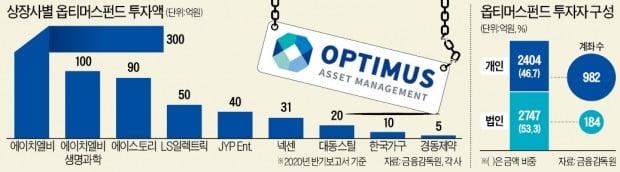 JYP엔터 40억…'옵티머스 투자' 뒤늦게 실토한 상장사들