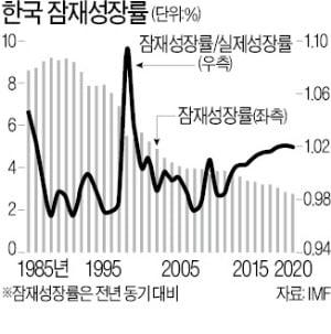 OECD 한국 경제 전망 논란, 어떻게 봐야 하나 [한상춘의 국제경제읽기]