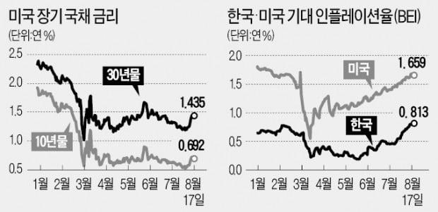 美 국채금리 들썩…'인플레 자산' 뜨나
