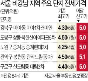 노도강·금관구 전셋값 5억원 돌파