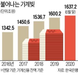 주식·부동산 역대급 '빚투'…가계빚 1637조원 '사상 최대'