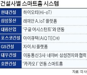 에어샤워·환기…건설사 '청정 스마트홈' 경쟁