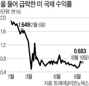 과잉 유동성 우려한 美 Fed…시장 기대 부양조치 '선긋기'