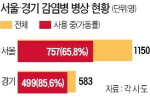 의료자원 '한계상황'…서울·경기 병상가동 80% 넘어