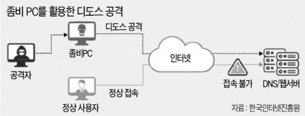 [단독] 카카오뱅크·케이뱅크·신한은행, 디도스 공격 받았다