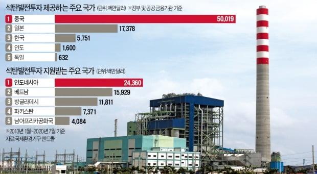 한국전력 발전자회사인 한국중부발전이 2012년부터 인도네시아 자바섬에서 운영 중인 치르본 석탄화력발전소 전경. 한경DB