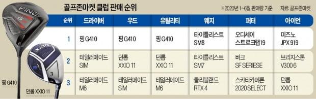 """""""거리보다 관용성""""…핑, 우드부문 '싹쓸이'"""