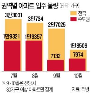 전셋값 불안한데…내달 수도권 입주 63% '뚝'
