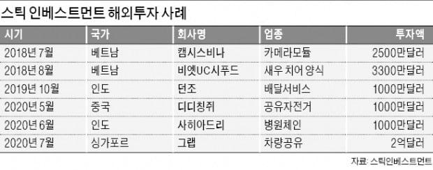 亞 유망벤처 지분 사들인 스틱…해외투자 '선구안' 탁월