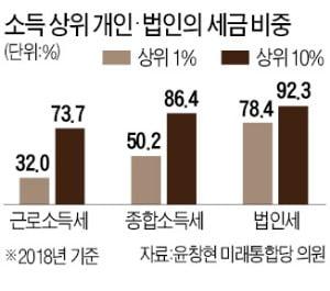 [단독] 소득 상위 1%에 매달린 국가 재정