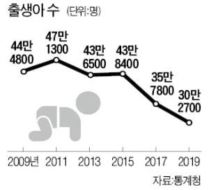 한국 출산율 6년째 OECD 꼴찌