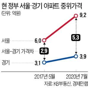 서울·경기 아파트값 더 벌어졌다…3년새 격차 2.9억→5.3억으로