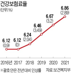 """경제단체들 """"내년 건보료 또 과도한 인상 유감"""""""