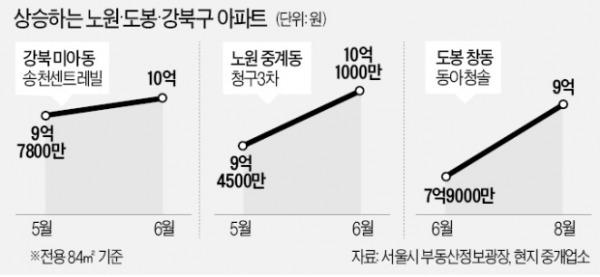 """""""10억은 서울 일부 아파트""""라더니…노·도·강 속속 '10억 클럽'"""
