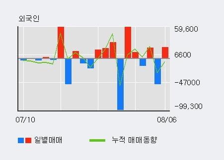 '삼천당제약' 52주 신고가 경신, 단기·중기 이평선 정배열로 상승세
