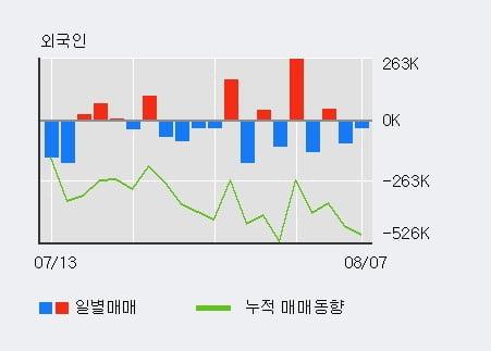 '동진쎄미켐' 52주 신고가 경신, 기관 3일 연속 순매수(52.6만주)