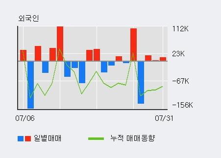 '모나미' 52주 신고가 경신, 외국인 3일 연속 순매수(2.9만주)