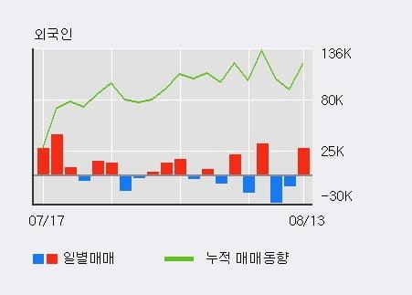 'PN풍년' 52주 신고가 경신, 전일 외국인 대량 순매수