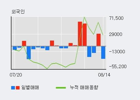 '티엘아이' 52주 신고가 경신, 단기·중기 이평선 정배열로 상승세