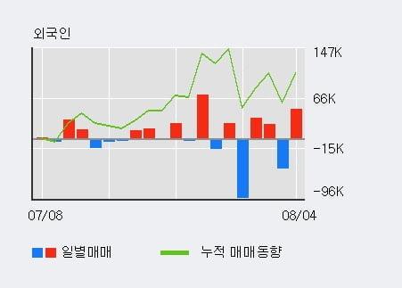 'JW신약' 52주 신고가 경신, 주가 상승 중, 단기간 골든크로스 형성