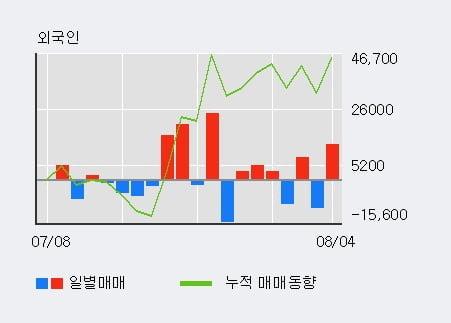 '이연제약' 52주 신고가 경신, 단기·중기 이평선 정배열로 상승세