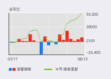 '세종메디칼' 52주 신고가 경신, 최근 5일간 외국인 대량 순매수