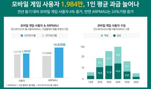 모바일게임 상반기 매출 2조8천억원 돌파…역대 최고 기록