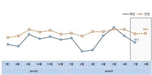 소상공인·전통시장 체감경기 두달 연속 하락