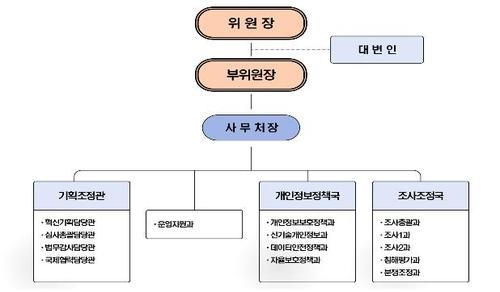 '개인정보보호 총괄' 개보위 오늘 출범…비상임위원 7명 위촉
