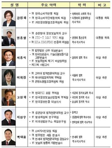 '개인정보보호 총괄' 개보위 오늘 출범…비상임위원 7명 위촉(종합)