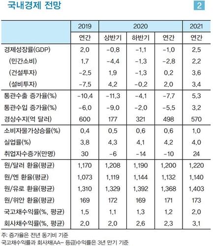 """LG경제연구원 """"한국 경제성장률 올해 -1.0%…내년 2.5%"""""""
