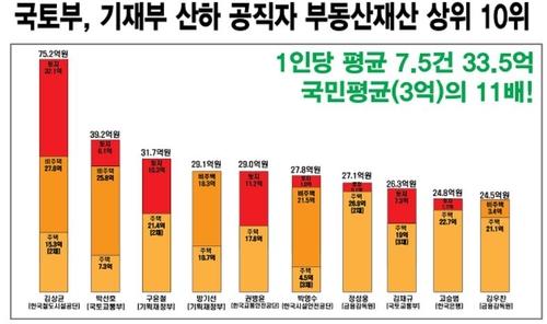 """""""국토부·기재부 등 부동산관련 고위공직자 36% 다주택자"""""""