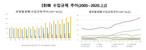 한국 겨냥한 수입규제 '역대 최다'… 상반기 28개국서 226건