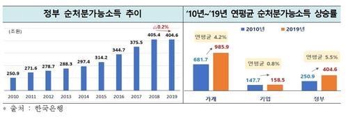 """한경연 """"작년 가계 순처분가능소득 증가율 역대 최저"""""""